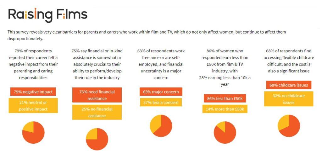 Raising Films Survey results