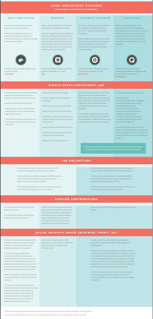 RSA crib sheet on employment statuses