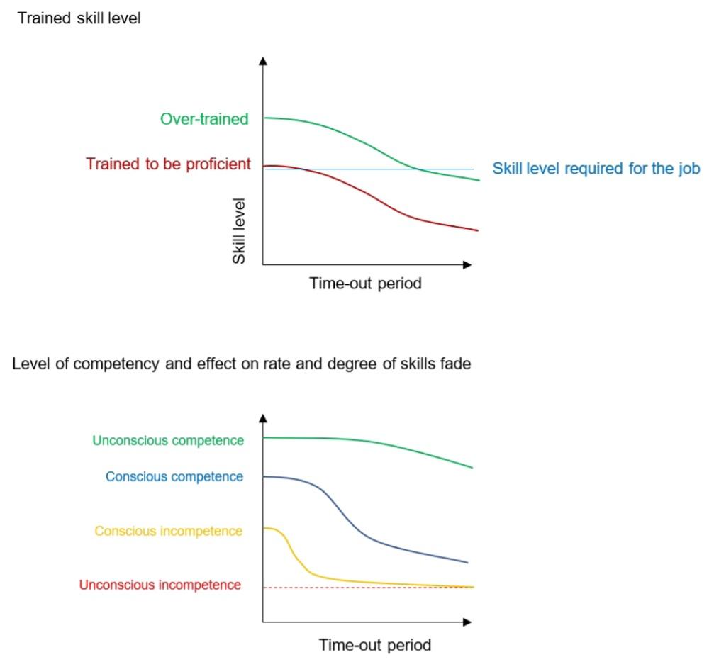 Skills fade graphs
