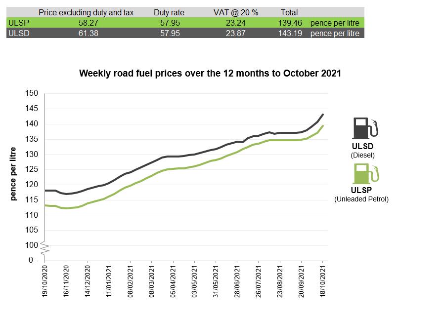 car fuel prices october 2021